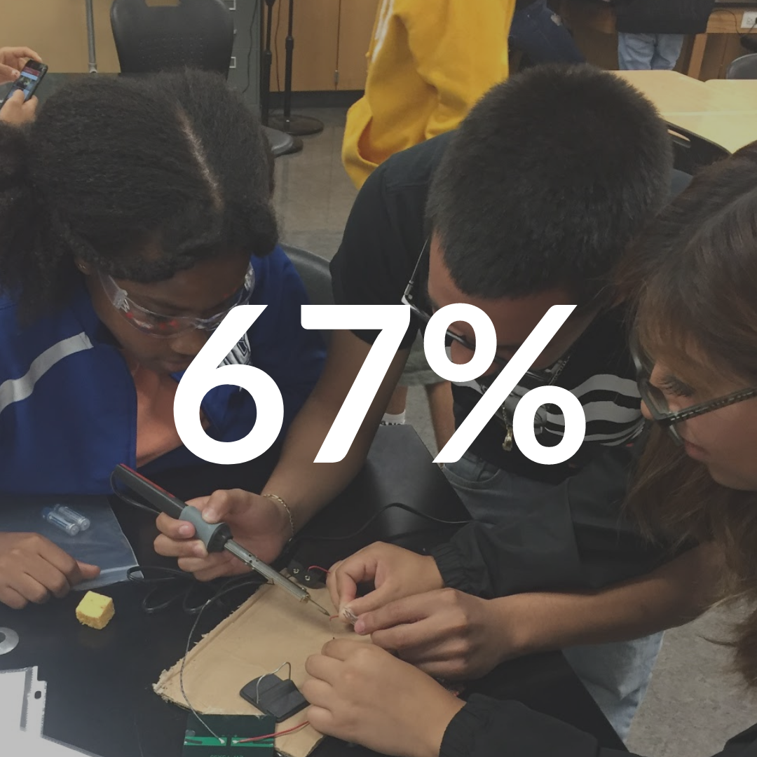 67%, students working on project